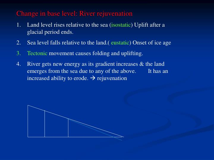 Change in base level: River rejuvenation