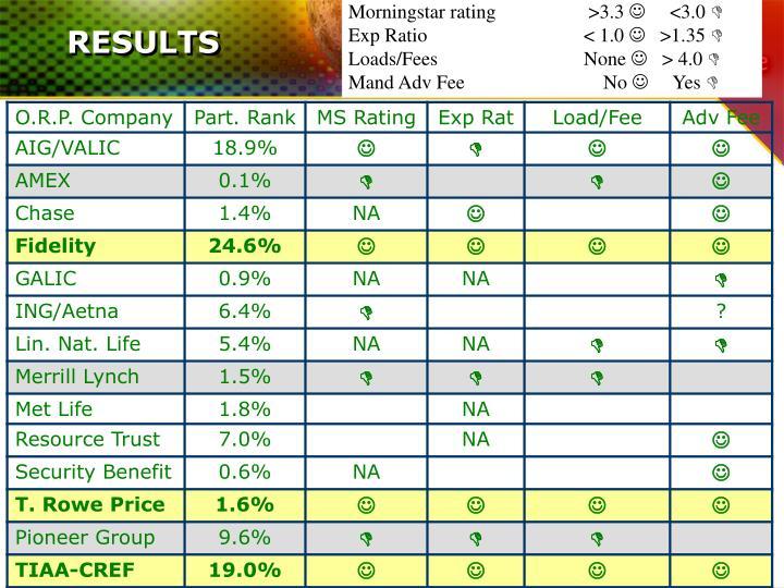 Morningstar rating >3.3