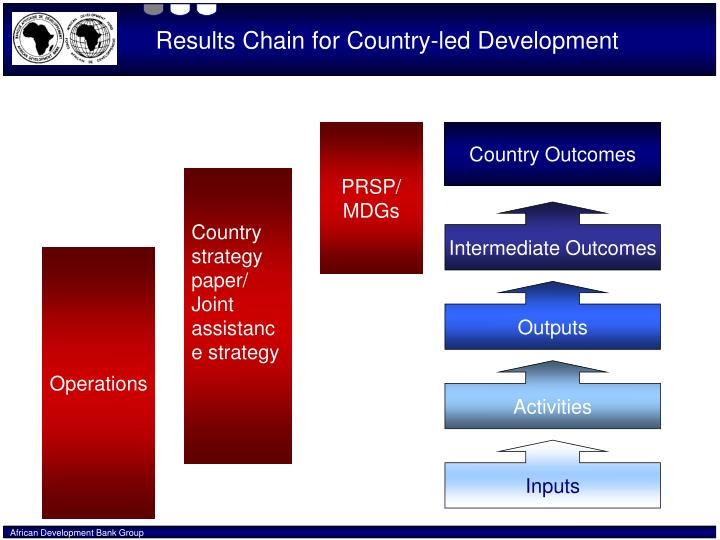 Results Chain for Country-led Development