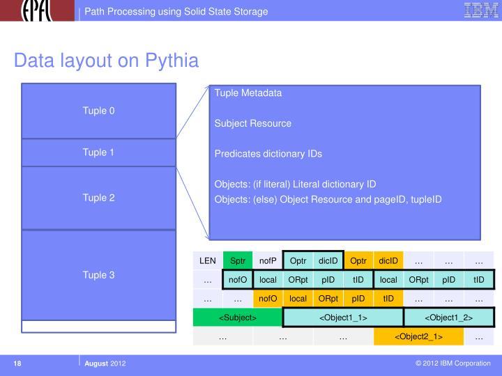 Data layout on Pythia