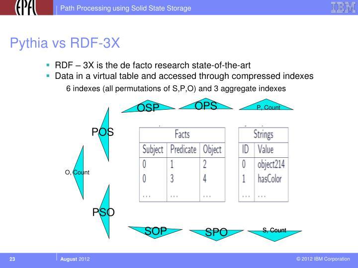 Pythia vs RDF-3X