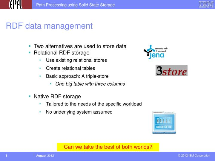 RDF data management