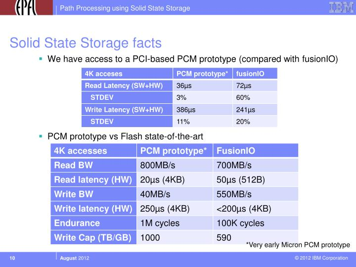 Solid State Storage facts