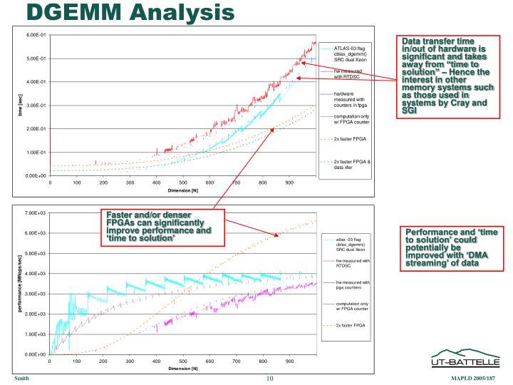 DGEMM Analysis