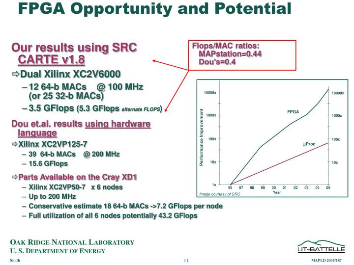 FPGA Opportunity and Potential