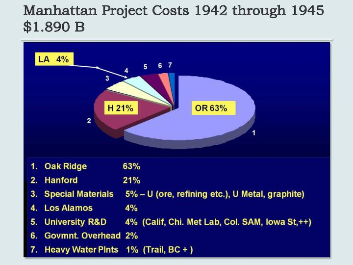 Manhattan Project Costs 1942 through 1945 $1.890 B