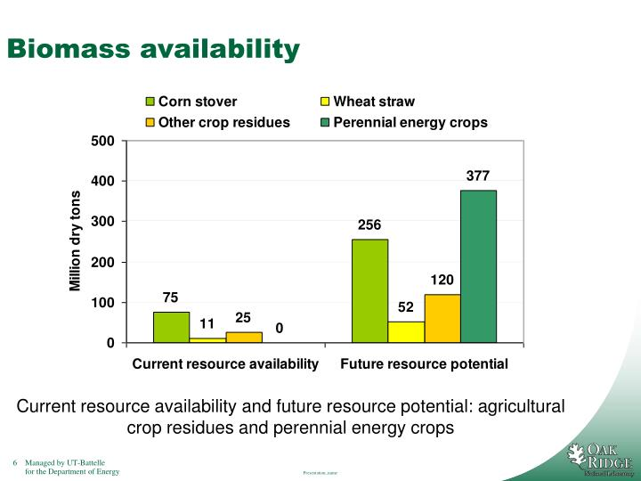 Biomass availability