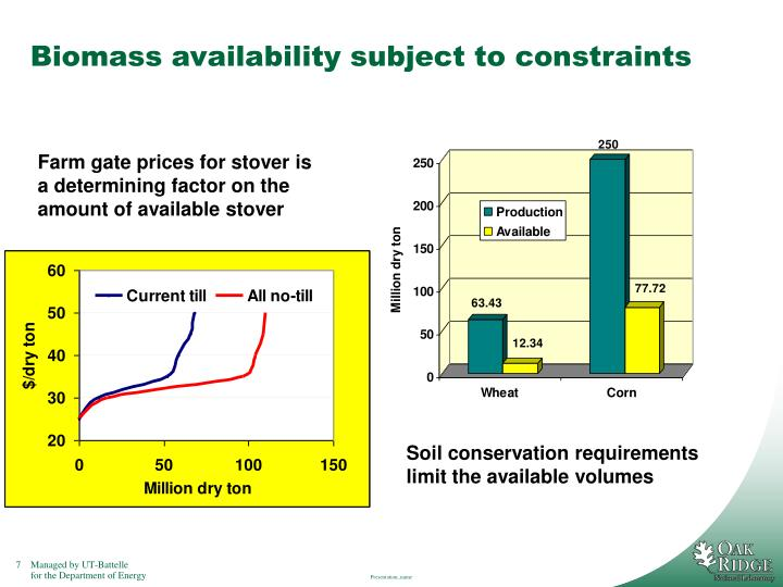 Biomass availability subject to constraints