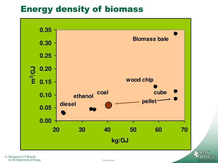 Energy density of biomass