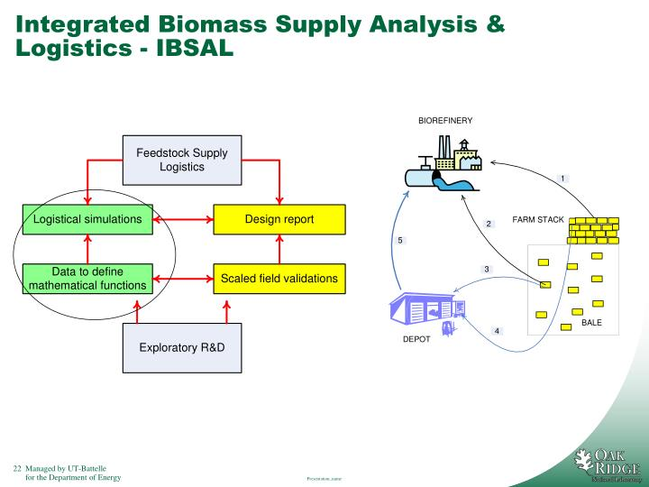 Integrated Biomass Supply Analysis & Logistics - IBSAL