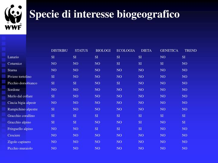 Specie di interesse biogeografico