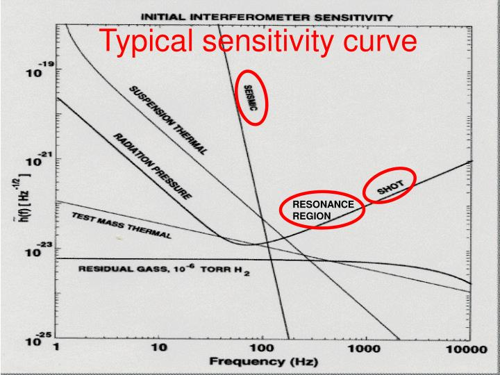 Typical sensitivity curve