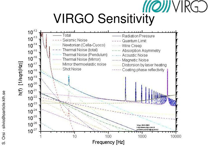 VIRGO Sensitivity