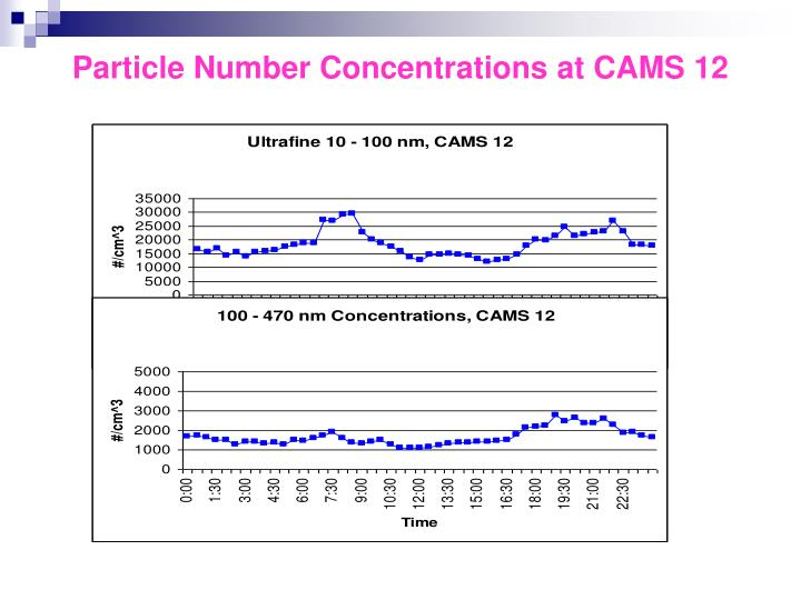 Particle Number Concentrations at CAMS 12