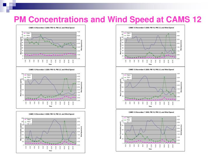 PM Concentrations and Wind Speed at CAMS 12