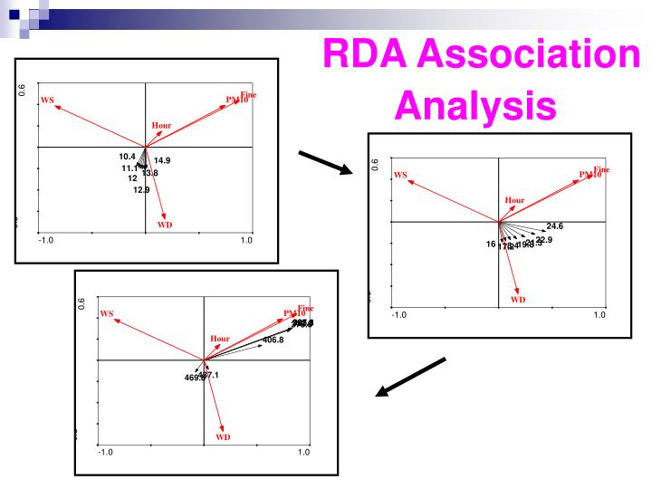 RDA Association Analysis