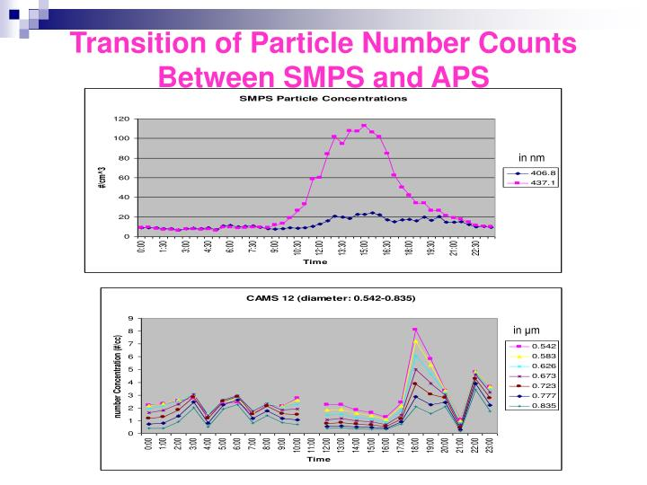 Transition of Particle Number Counts Between SMPS and APS