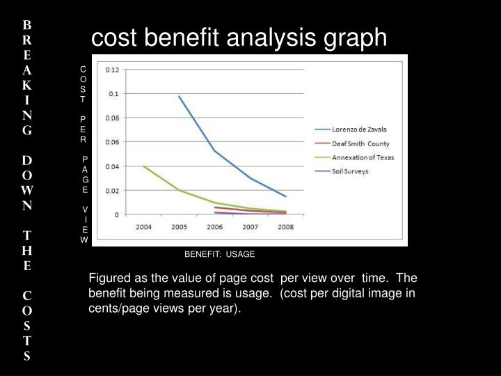 cost benefit analysis graph