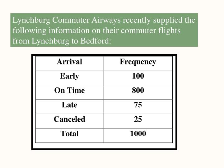 Lynchburg Commuter Airways recently supplied the following information on their commuter flights from Lynchburg to Bedford: