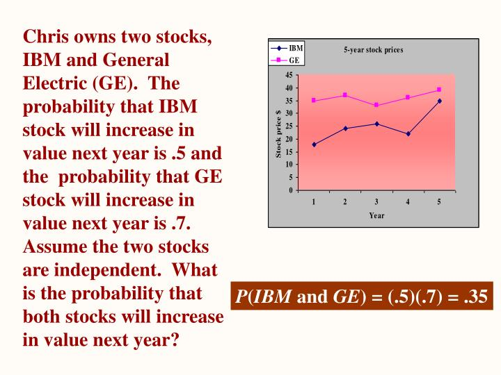 Chris owns two stocks, IBM and General Electric (GE).  The probability that IBM stock will increase in value next year is .5 and the  probability that GE stock will increase in value next year is .7.  Assume the two stocks are independent.  What is the probability that both stocks will increase in value next year?