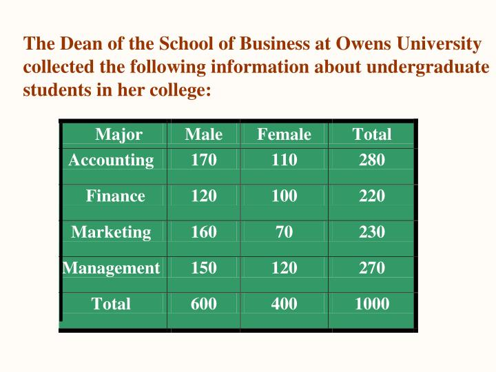 The Dean of the School of Business at Owens University collected the following information about undergraduate students in her college:
