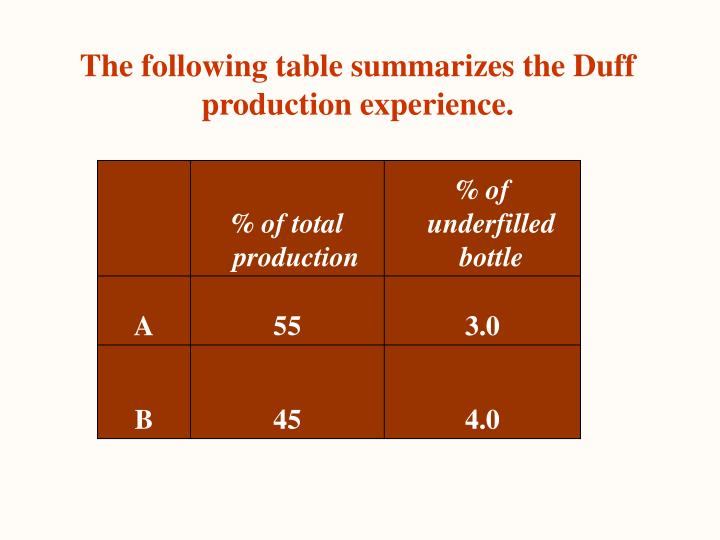 The following table summarizes the Duff production experience.