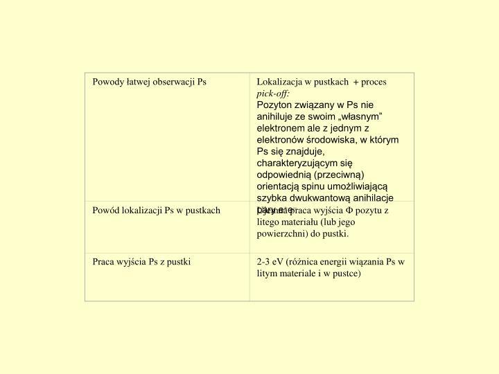 Powody łatwej obserwacji Ps