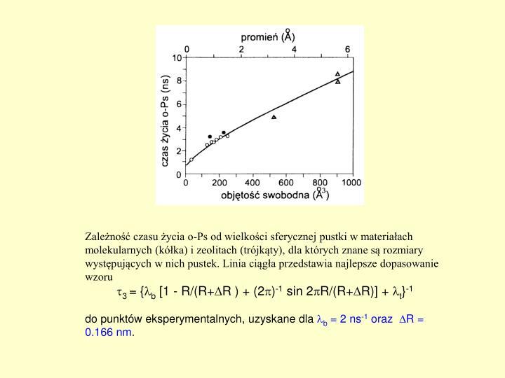 Zależność czasu życia o-Ps od wielkości sferycznej pustki w materiałach molekularnych (kółka) i zeolitach (trójkąty), dla których znane są rozmiary występujących w nich pustek. Linia ciągła przedstawia najlepsze dopasowanie wzoru