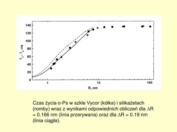 Czas życia o-Ps w szkle Vycor (kółka) i silikażelach (romby) wraz z wynikami odpowiednich obliczeń dla