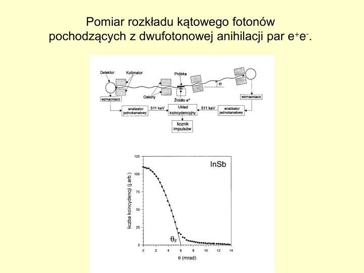 Pomiar rozkładu kątowego fotonów