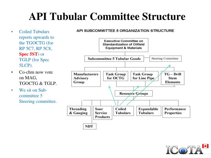 Api tubular committee structure