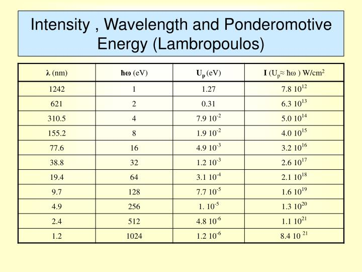 Intensity , Wavelength and Ponderomotive Energy (Lambropoulos)