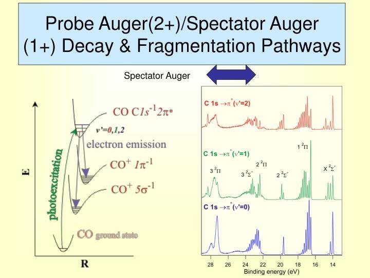 Probe Auger(2+)/Spectator Auger