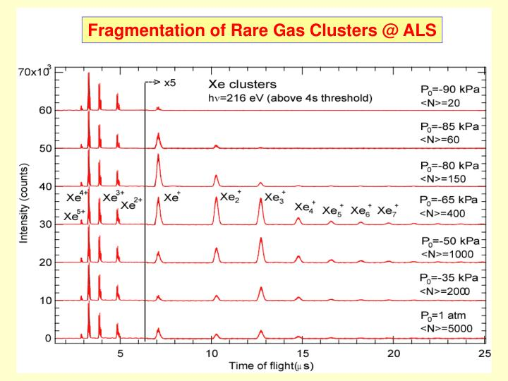 Fragmentation of Rare Gas Clusters @ ALS
