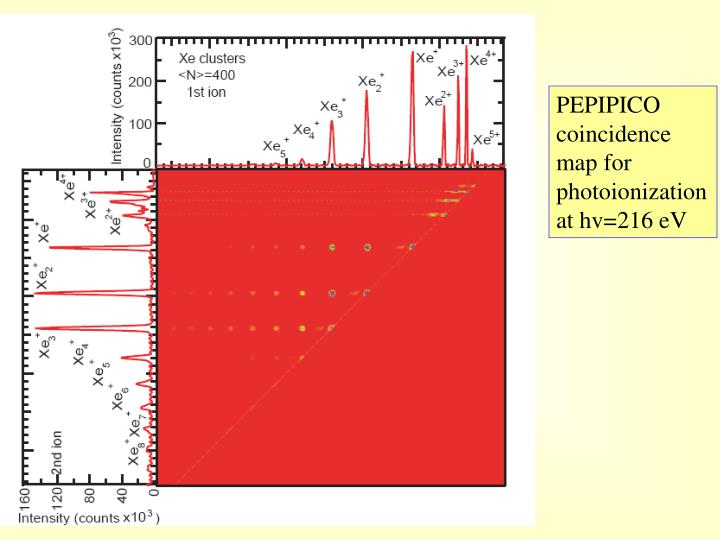 PEPIPICO coincidence map for photoionization at hv=216 eV