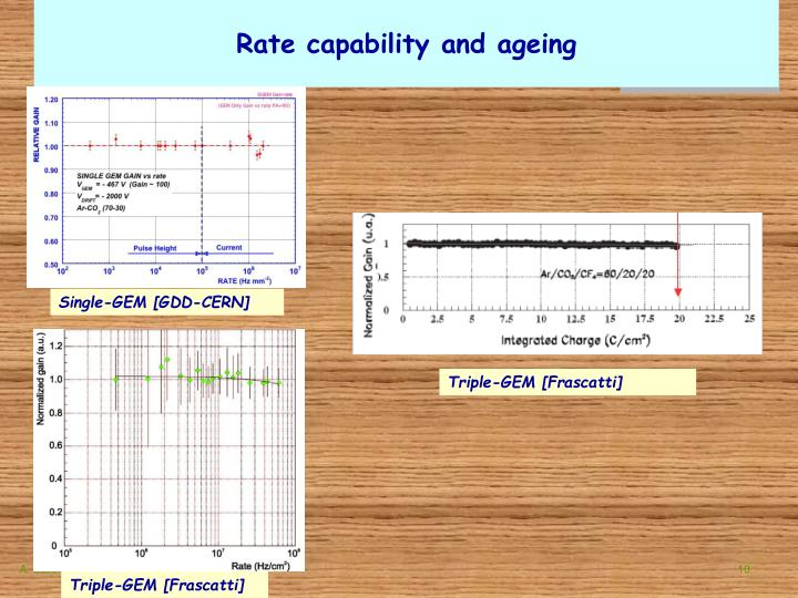 Rate capability and ageing