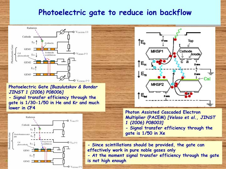Photoelectric gate to reduce ion backflow