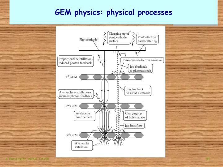 GEM physics: physical processes
