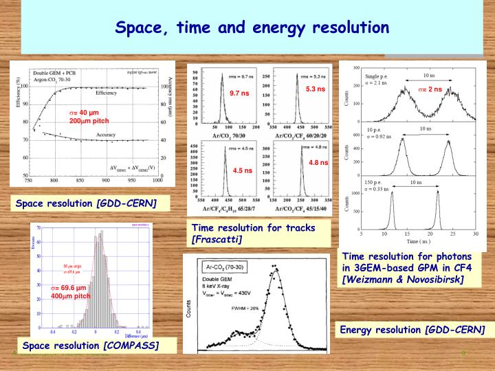 Space, time and energy resolution