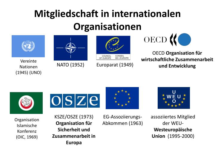 Mitgliedschaft in internationalen Organisationen