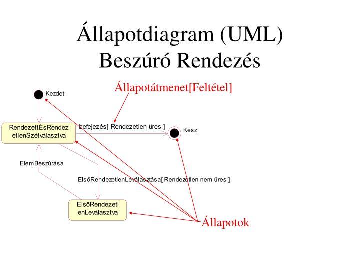Állapotdiagram (UML)