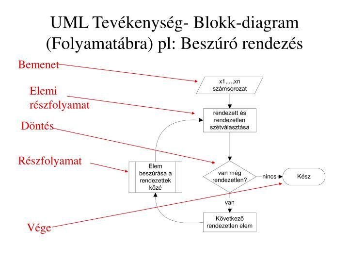 UML Tevékenység- Blokk-diagram (Folyamatábra) pl: Beszúró rendezés