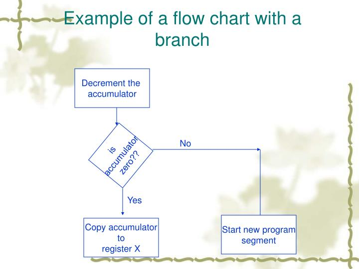 Example of a flow chart with a branch
