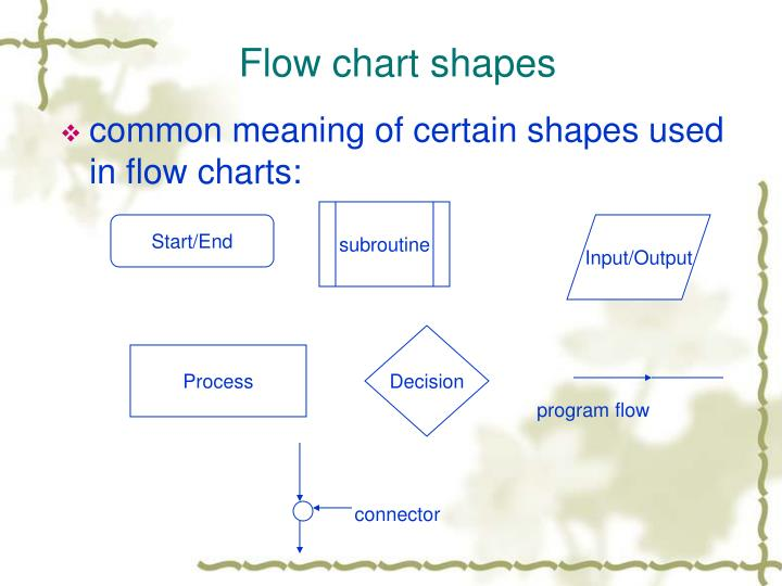 Flow chart shapes