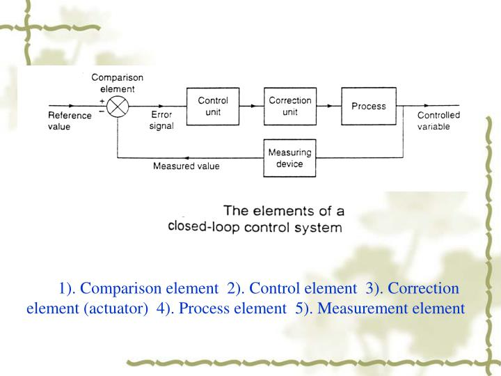 1). Comparison element  2). Control element  3). Correction element (actuator)  4). Process element  5). Measurement element