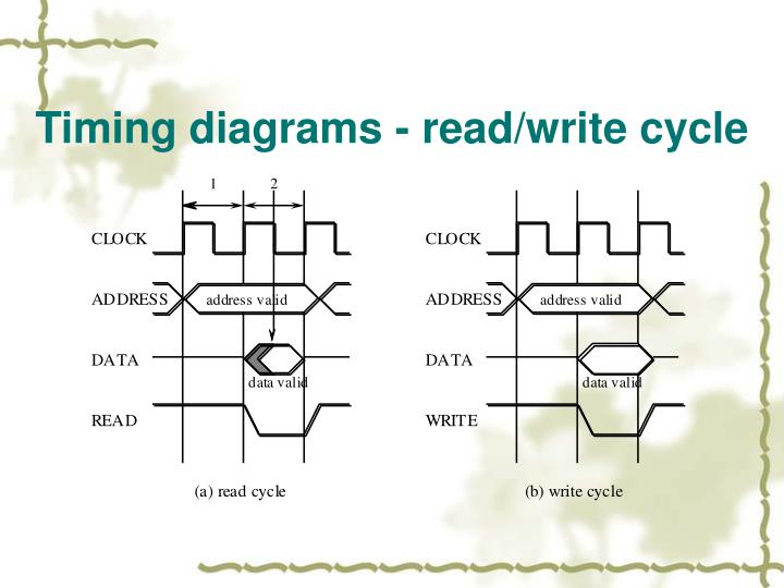 Timing diagrams - read/write cycle