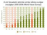 a civil t rsadalmi aktivit s szintje n h ny eur pai orsz gban 2005 2008 world value survey