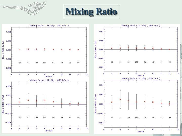 Mixing Ratio