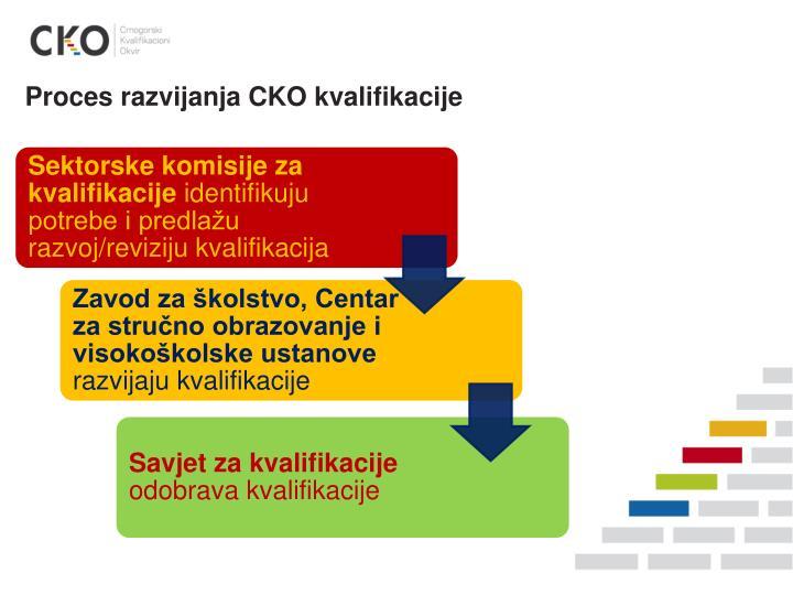 Proces razvijanja CKO kvalifikacije