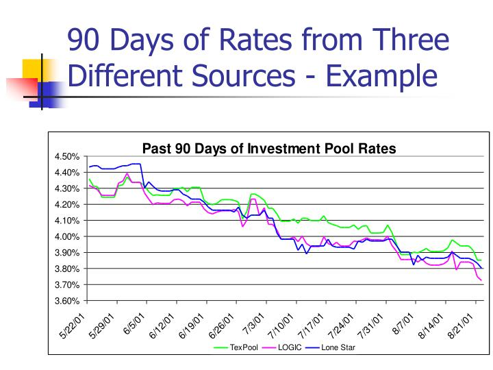 90 Days of Rates from Three Different Sources - Example